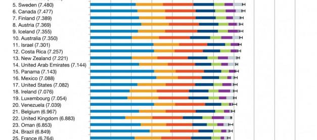 거대한 사기극 2013년 세계 행복 지수